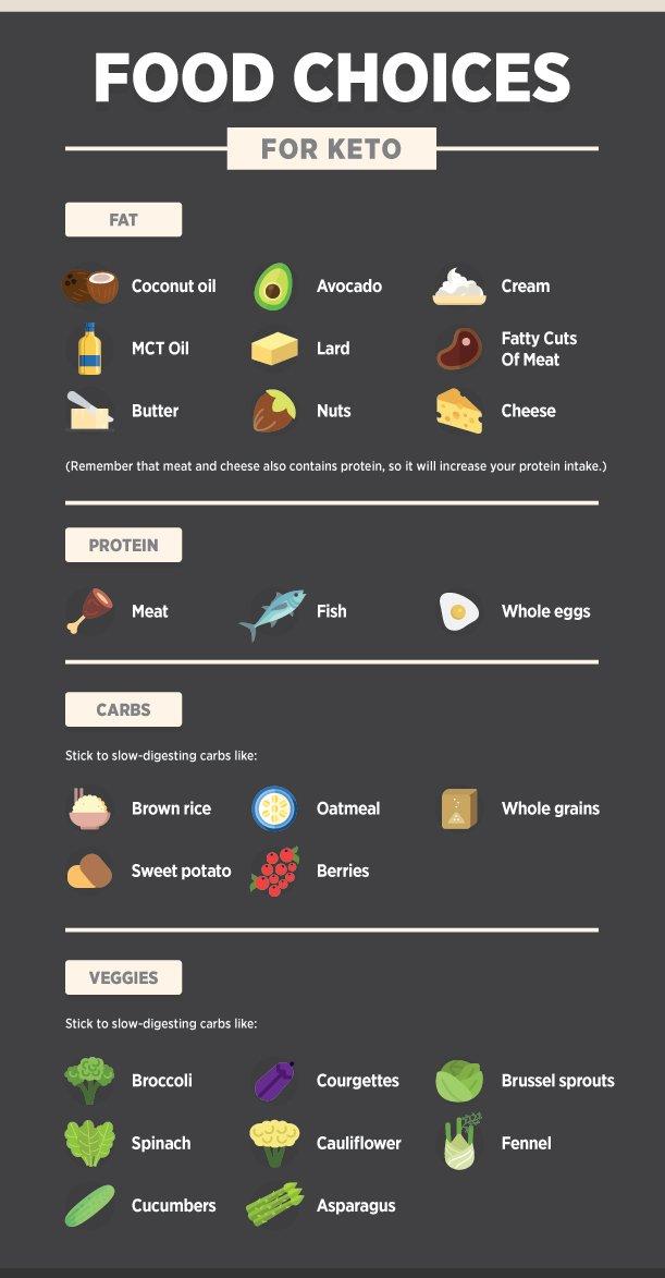 Keto diet food choices