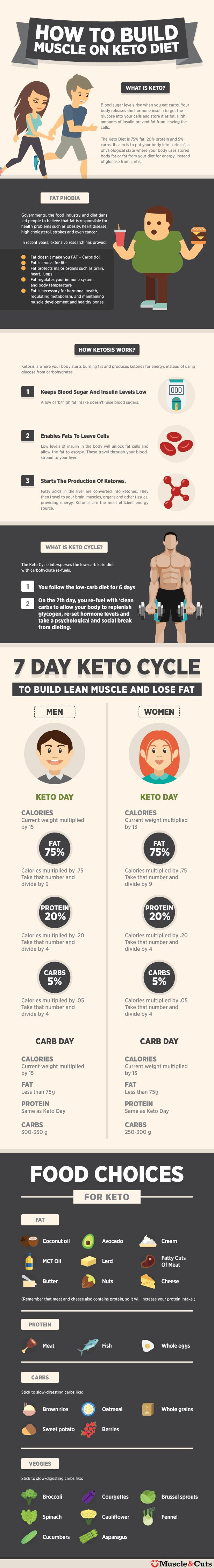 how to build muscle on keto diet