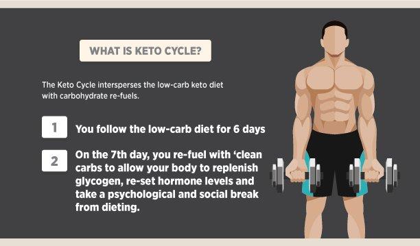 keto cycle explained