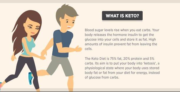 keto diet what is ketogenic diet